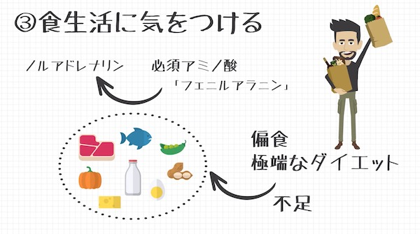 ノルアドレナリンと食べ物