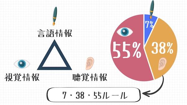 メラビアンの法則(7・38・55ルール)