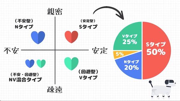 恋愛タイプの統計
