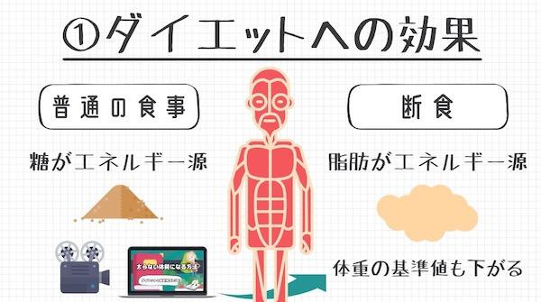 断食の効果①