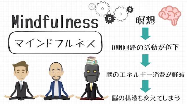 脳疲労の回復にはマインドフルネス瞑想が効果的
