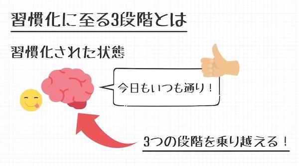習慣の3段階