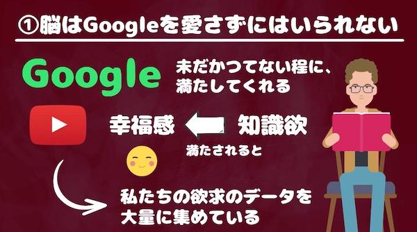GoogleとGAFA