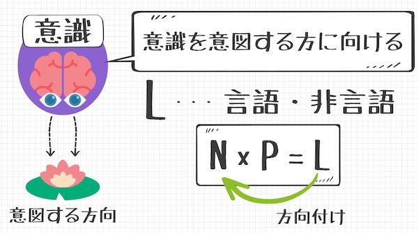 脳のプログラムを書き換える方法