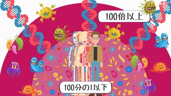 腸内細菌の影響力