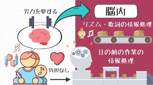 音は脳に負担をかける