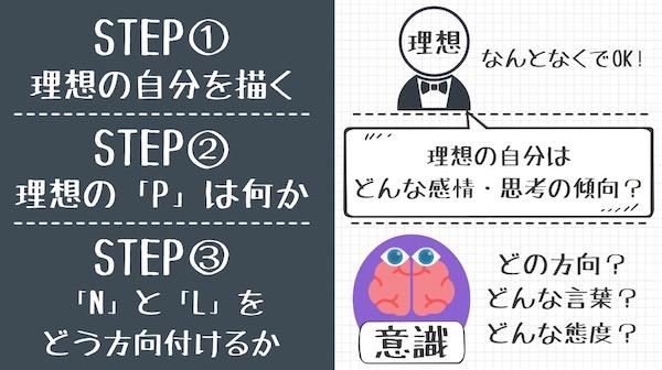 NLPの活用方法