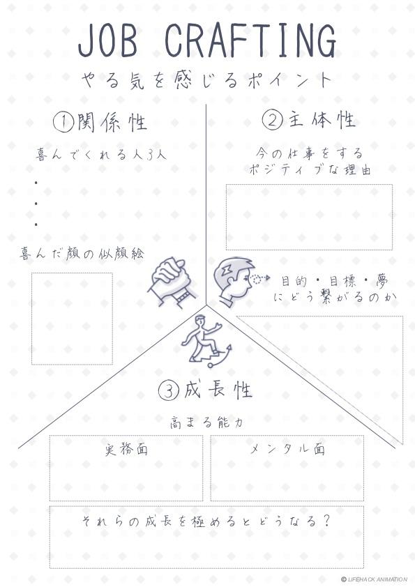 ジョブクラフティング(仕事用)
