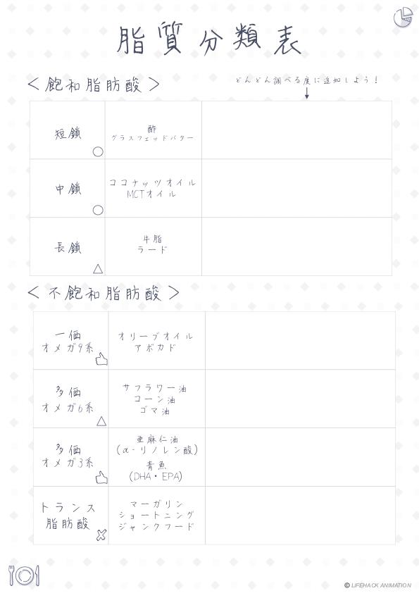脂質分類表