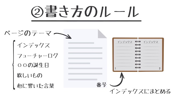 基本的な書き方