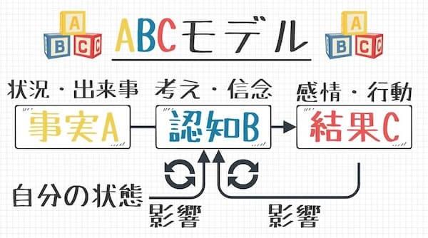 ABC理論(モデル)とは