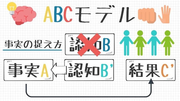 ABC理論(モデル)