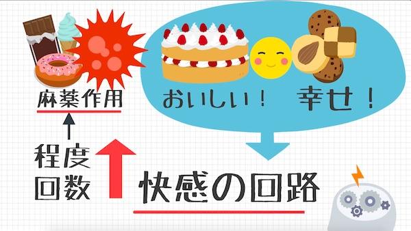 お菓子中毒_麻薬作用