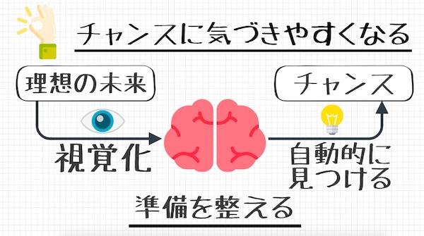 ビジュアライゼーション_選択的注意