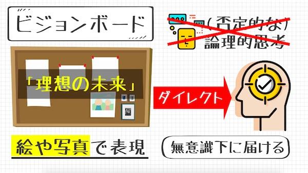 ビジュアライゼーション_ビジョンボード