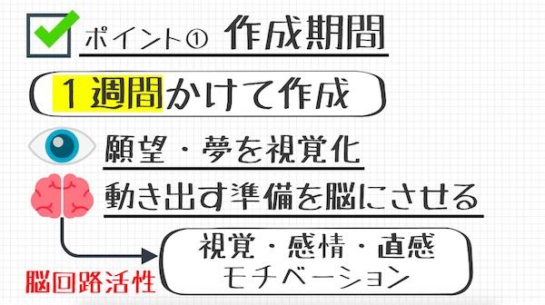 ビジュアライゼーション_作成期間