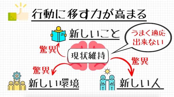 ビジュアライゼーション_行動に移す力