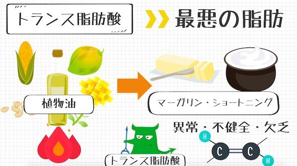 メンタル食事_トランス脂肪酸