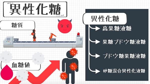 メンタル食事_異性化糖